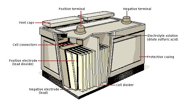 cutaway battery image with highlighted parts