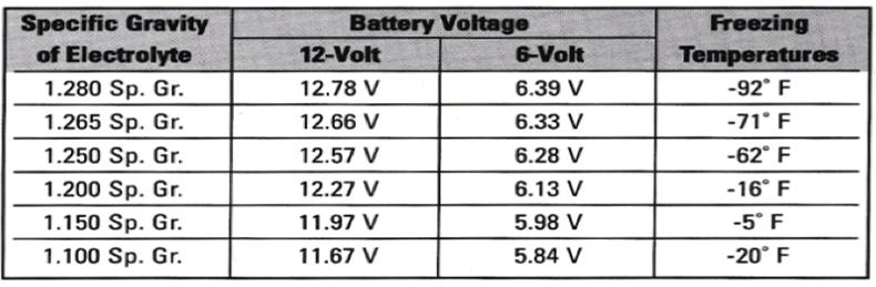 battery life chart 2